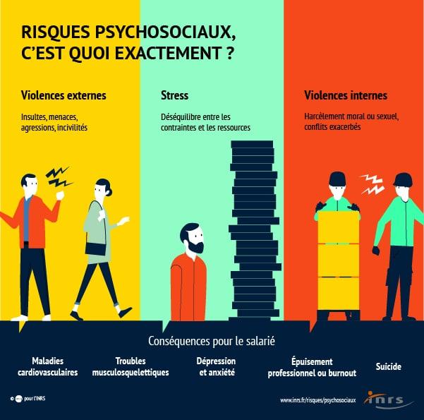 risques psychosociaux desservant le bien-être au travail